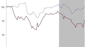 Market Pulse | Russian Standoff