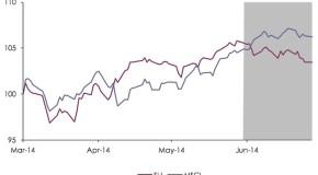 Market Pulse   Currency Headwinds Keep Blowing