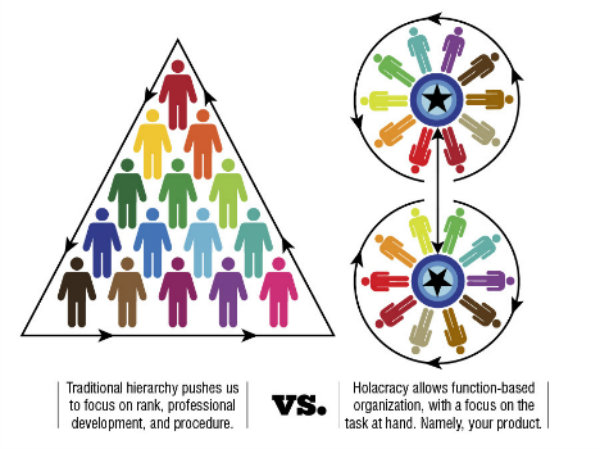 Hierarchy and Holocarcy team structures | Source: ridiculouslyefficient.com