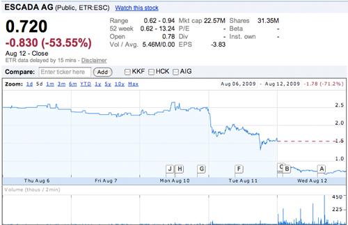 Escada stock prices over the last 5 days, courtesy of Google Finance