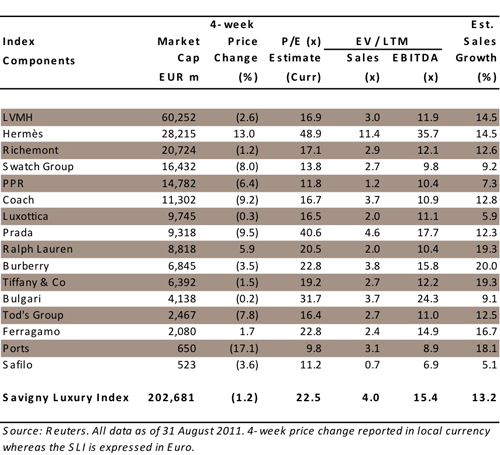Sector Valuation September 2011