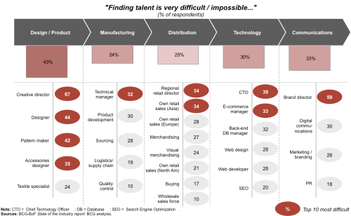 Source: BCG-BoF State of the Industry report: BCG analysis.